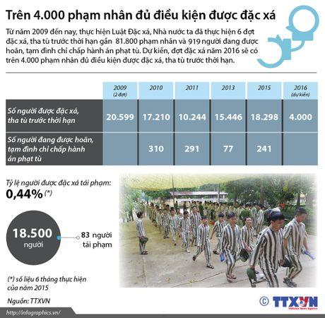 Tren 4.000 pham nhan du dieu kien duoc dac xa - Anh 1