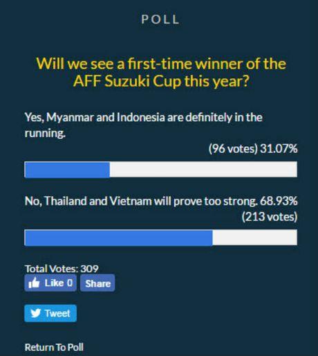 Tin nhanh AFF Cup: HLV Riedl nhac kheo DT Viet Nam - Anh 1
