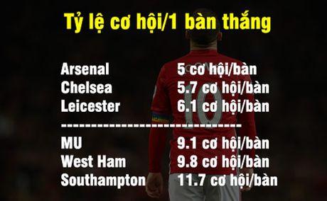 """MU – Mourinho: Thanh tich choang vang cua sao """"chan go"""" nhat NHA - Anh 1"""