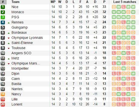Huan luyen vien Ligue 1 an va lo lieu tren san - Anh 2