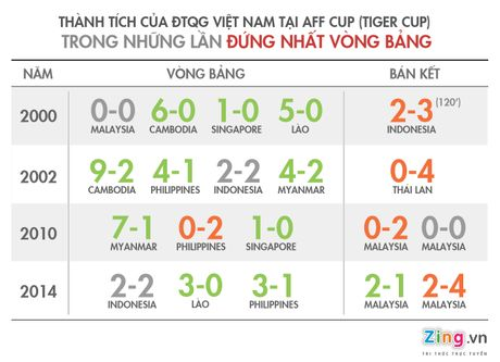 Viet Nam toan thua o ban ket AFF Cup sau khi dan dau bang - Anh 1