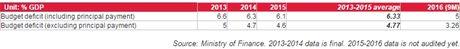 SSI Research: Muc tieu tham hut ngan sach ha xuong 3,5% GDP nam 2017 hoan toan trong tam tay - Anh 2