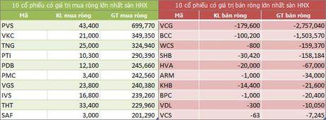 Ngay 30/11: Khoi ngoai bat ngo mua rong 347,5 ty dong, gom tro lai VNM va HPG - Anh 2