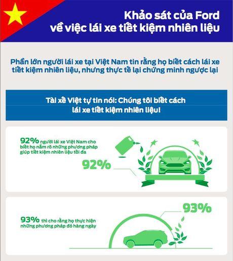 Infogarphic: Nguoi Viet chua co thoi quen lai xe tiet kiem nhien lieu - Anh 1
