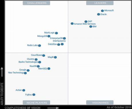 Microsoft SQL Server giu vi tri so 1 trong bang Magic Quadrant cua Gartner - Anh 1