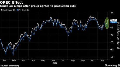 Gia dau tang sau quyet dinh cua OPEC - Anh 1