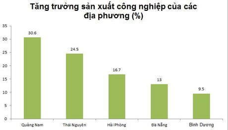 Quang Nam co chi so cong nghiep tang truong cao nhat nuoc - Anh 1