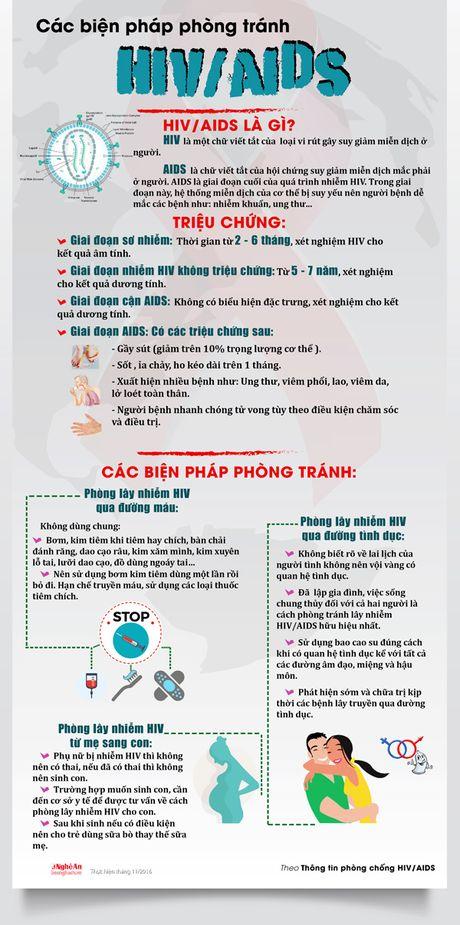 Cac bien phap phong tranh HIV/AIDS - Anh 1