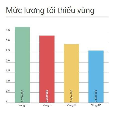 Sinh vien doi luong khoi diem 2.000 USD co ao tuong? - Anh 2