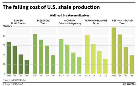Thoa thuan OPEC khong the cuu thi truong dau mo - Anh 2