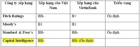 VietinBank duy tri xep hang tin nhiem cao nhat Nganh - Anh 2