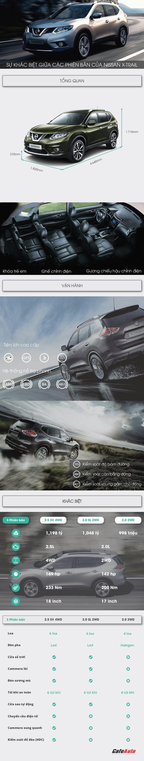 Infographic: Su khac biet giua cac phien ban cua Nissan X-Trail - Anh 1