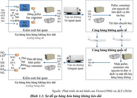 Phat trien ga hang hoa hang khong keo dai: Truong hop Cang Hang khong quoc te Tan Son Nhat - Anh 1