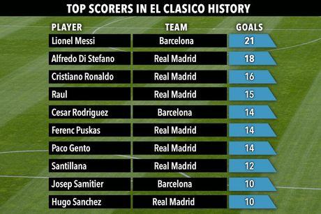 Messi, Ronaldo va 10 chan sut vi dai nhat lich su Sieu kinh dien - Anh 12