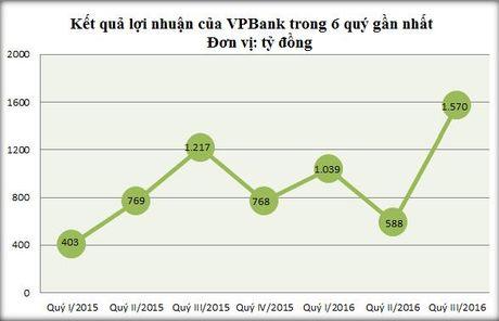 Cuoc dua cua MBBank, Techcombank va VPBank - Anh 3