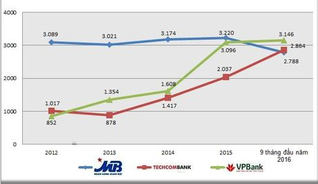 Cuoc dua cua MBBank, Techcombank va VPBank - Anh 4