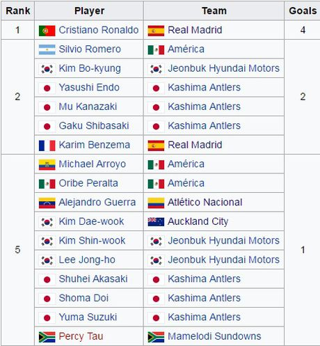 Ket qua FIFA Club World Cup 2016 - Anh 4
