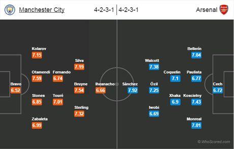 Diem nong dai chien Man City - Arsenal: Thach thuc mang ten 'Sanchez' - Anh 3