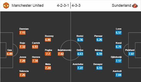 22h00 ngay 26/12, Man United vs Sunderland: David Moyes mang qua toi Old Trafford - Anh 3