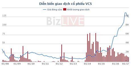 VCS: 2 co dong lon dong loat ban bot co phieu - Anh 1