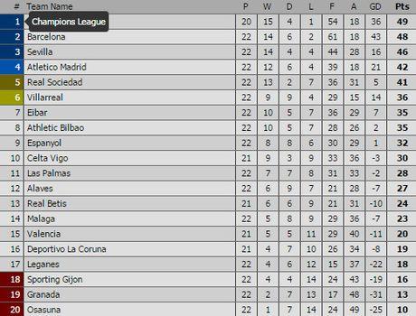 Truoc vong 23 La Liga: Barca trut gian, Real tang toc - Anh 3