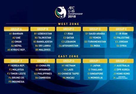 Du World Cup, Viet Nam vao bang de nhat o vong loai U19 Chau A 2018 - Anh 3