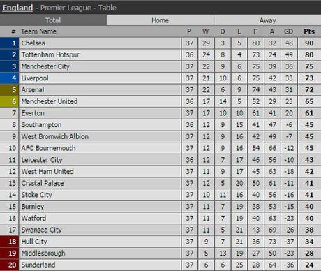 Clip Sanchez lap cu dup, Arsenal nhen nhom hy vong vao Top 4 - Anh 2
