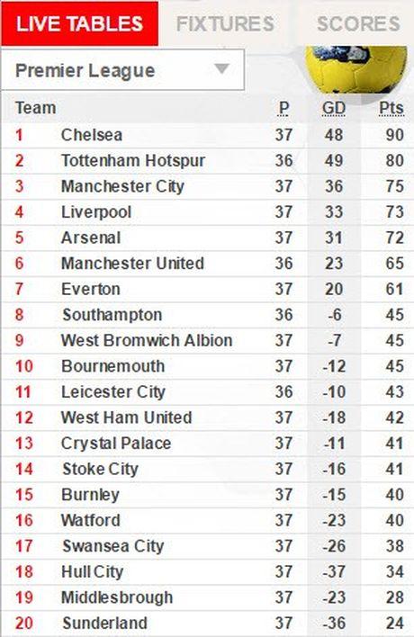 Arsenal thang van trang tay - Anh 3