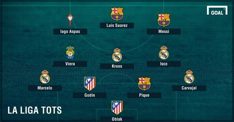 Ronaldo bi gat khoi doi hinh hay nhat La Liga mua nay - Anh 1