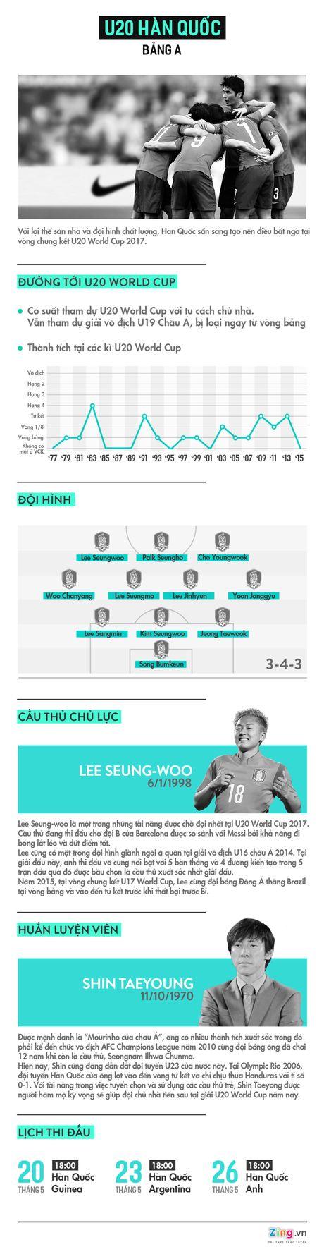 U20 Han Quoc: Chu nha va khat vong cua 'Mourinho chau A' - Anh 1