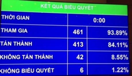 Quoc hoi dong y tach du an boi thuong, tai dinh cu san bay Long Thanh - Anh 1