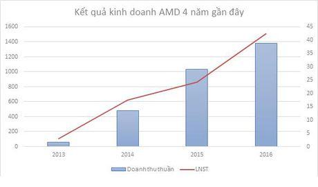 AMD- Bien dong tran, san tao noi bat an - Anh 2