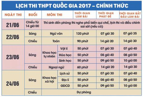 TP Ho Chi Minh dan dau ca nuoc voi 114 diem thi - Anh 1