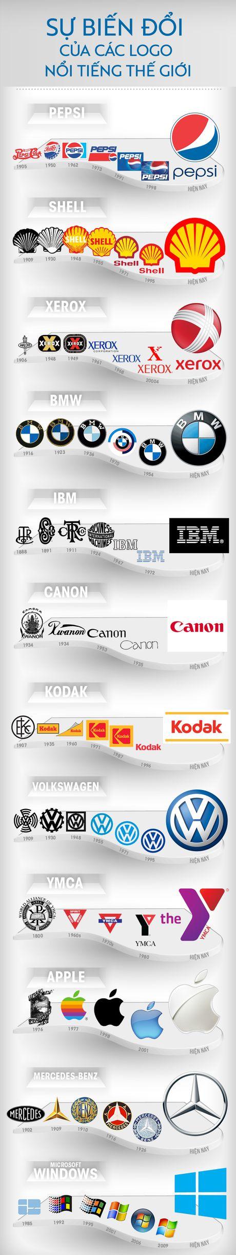 Logo cua nhung thuong hieu noi tieng the gioi thay doi the nao qua thoi gian? - Anh 1
