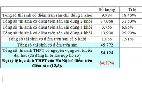 Gan 85% so thi sinh dai hoc cua Ha Noi dat tren diem san - Anh 1