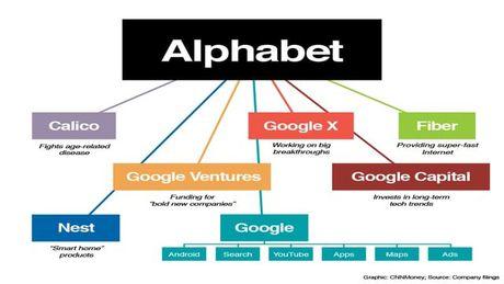 5 dieu thu vi ve Alphabet - cong ty me cua Google - Anh 1