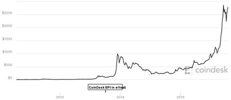Chuyen gia du doan Bitcoin se tang gan 80% len 5.000 USD - Anh 2