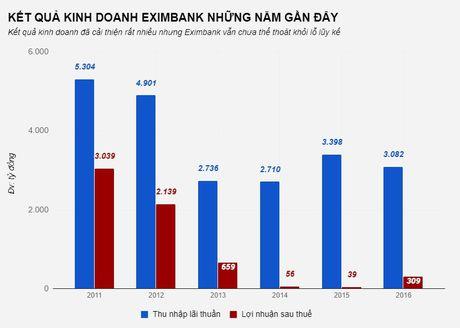 Eximbank cat giam cung luc 8 pho tong giam doc - Anh 1