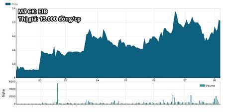 Eximbank cat giam cung luc 8 pho tong giam doc - Anh 2