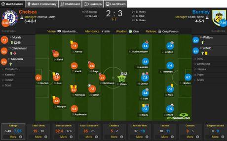 Cham diem Chelsea 2-3 Burnley: 'Nguoi hung' Morata ngam dang nuot cay - Anh 14