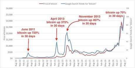 Soc: Dong tien Bitcoin vuot nguong 4.000 USD - Anh 2