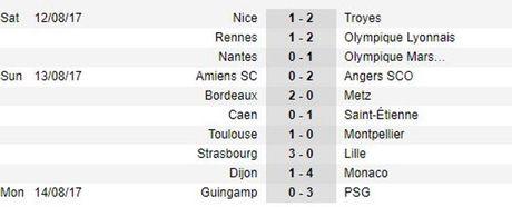 Neymar kien tao va ghi ban ra mat, PSG huy diet Guingamp - Anh 3