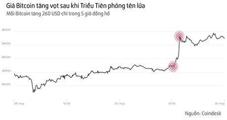 Bitcoin dang tro thanh kenh cat giau tai san hap dan hon vang - Anh 1