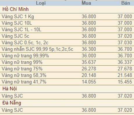 Vang trong nuoc tang manh, can moc 37 trieu dong/luong - Anh 1