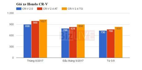Tổng hợp những mẫu xe giảm giá nhiều nhất tháng 9 2017