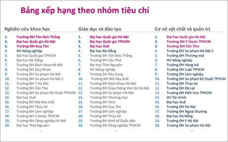Xep hang cac truong dai hoc: Chi mang tinh chat tham khao? - Anh 1