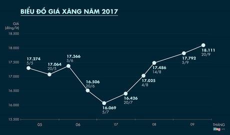Gia xang tang lan thu 5 lien tiep trong 2 thang, vuot 18.000 dong/lit - Anh 1