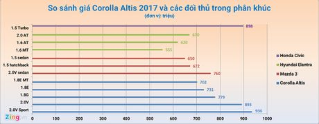 Toyota Corolla Altis 2017 gia giam van cao hon doi thu - Anh 3