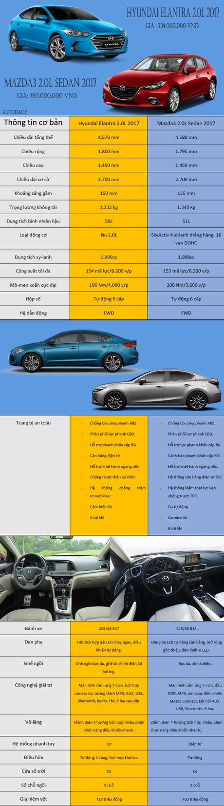 Chon Hyundai Elantra 2.0L 2017 hay Mazda3 2.0L Sedan 2017? - Anh 1