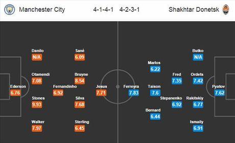 01h45 ngay 27/09, Man City vs Shakhtar Donetsk: Thap lua cho Chelsea - Anh 2